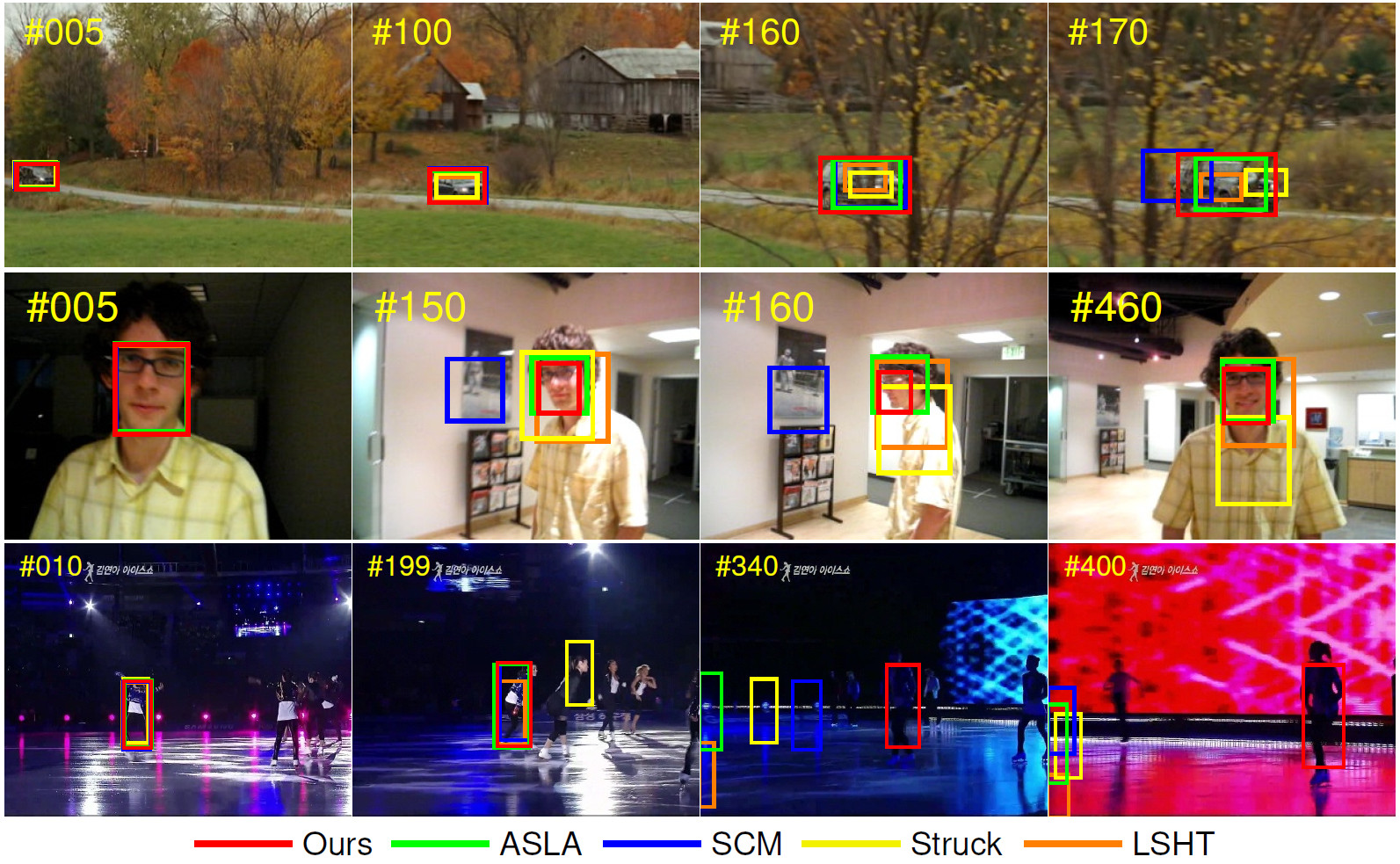 Accurate Scale Estimation For Visual Tracking